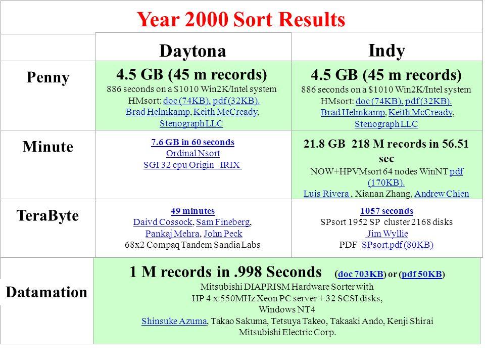 Year 2000 Sort Results DaytonaIndy Penny 4.5 GB (45 m records) 886 seconds on a $1010 Win2K/Intel system HMsort: doc (74KB), pdf (32KB).doc (74KB),pdf (32KB).