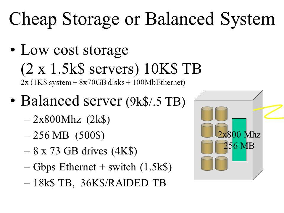 Cheap Storage or Balanced System Low cost storage (2 x 1.5k$ servers) 10K$ TB 2x (1K$ system + 8x70GB disks + 100MbEthernet) Balanced server (9k$/.5 TB) –2x800Mhz (2k$) –256 MB (500$) –8 x 73 GB drives (4K$) –Gbps Ethernet + switch (1.5k$) –18k$ TB, 36K$/RAIDED TB 2x800 Mhz 256 MB
