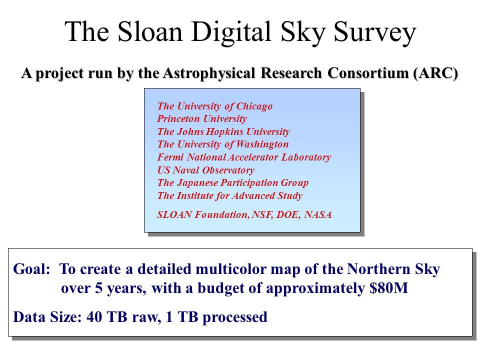 A project run by the Astrophysical Research Consortium (ARC) Goal: To create a detailed multicolor map of the Northern Sky over 5 years, with a budget