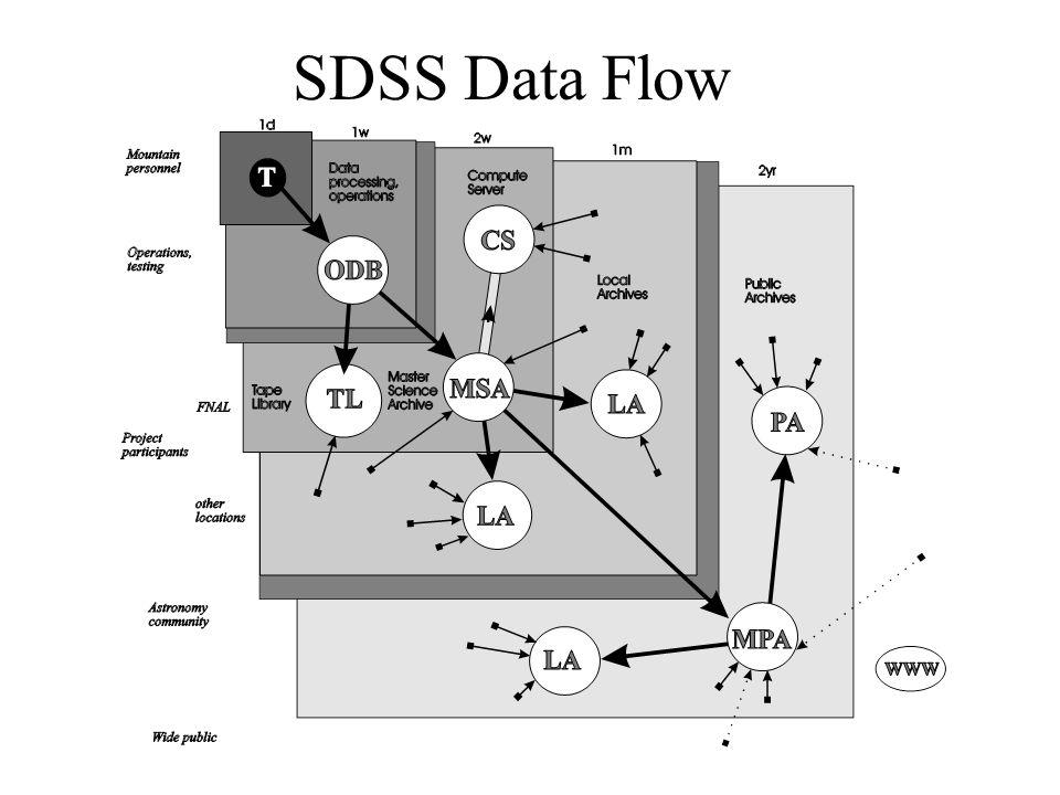 SDSS Data Flow