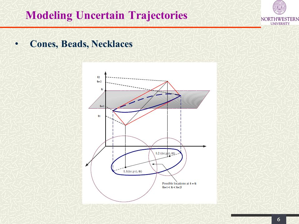 Modeling Uncertain Trajectories 6 Cones, Beads, Necklaces