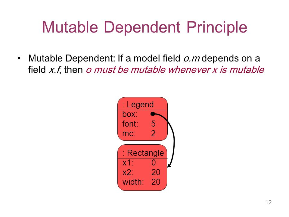 12 Mutable Dependent Principle Mutable Dependent: If a model field o.m depends on a field x.f, then o must be mutable whenever x is mutable : Legend box: font: 5 mc: 2 : Rectangle x1: 0 x2: 20 width: 20