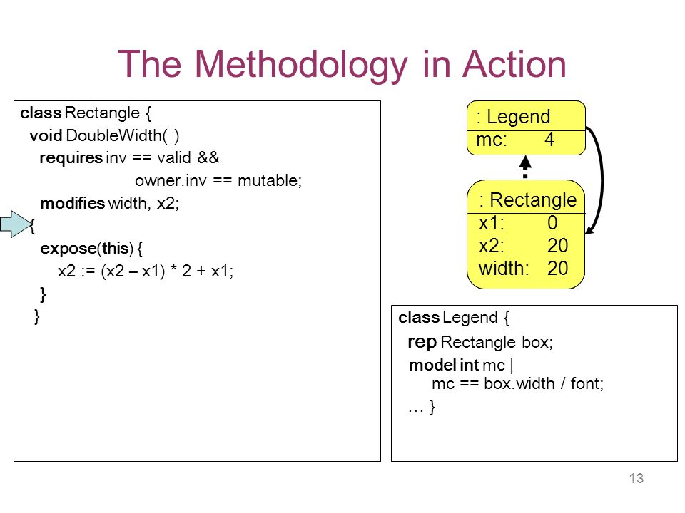 13 The Methodology in Action class Legend { rep Rectangle box; model int mc | mc == box.width / font; … } class Rectangle { void DoubleWidth( ) requires inv == valid && owner.inv == mutable; modifies width, x2; { expose(this) { x2 := (x2 – x1) * 2 + x1; } : Rectangle x1: 0 x2: 10 width: 10 : Legend mc: 2 : Rectangle x1: 0 x2: 10 width: 10 : Rectangle x1: 0 x2: 20 width: 10 : Rectangle x1: 0 x2: 20 width: 20 : Legend mc: 4