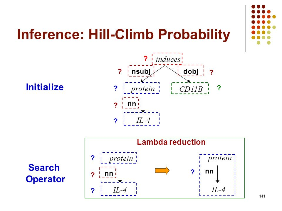 141 Inference: Hill-Climb Probability Initialize Search Operator Lambda reduction induces protein CD11B nsubjdobj IL-4 nn ? ? ? ? ? ? ? protein IL-4 n