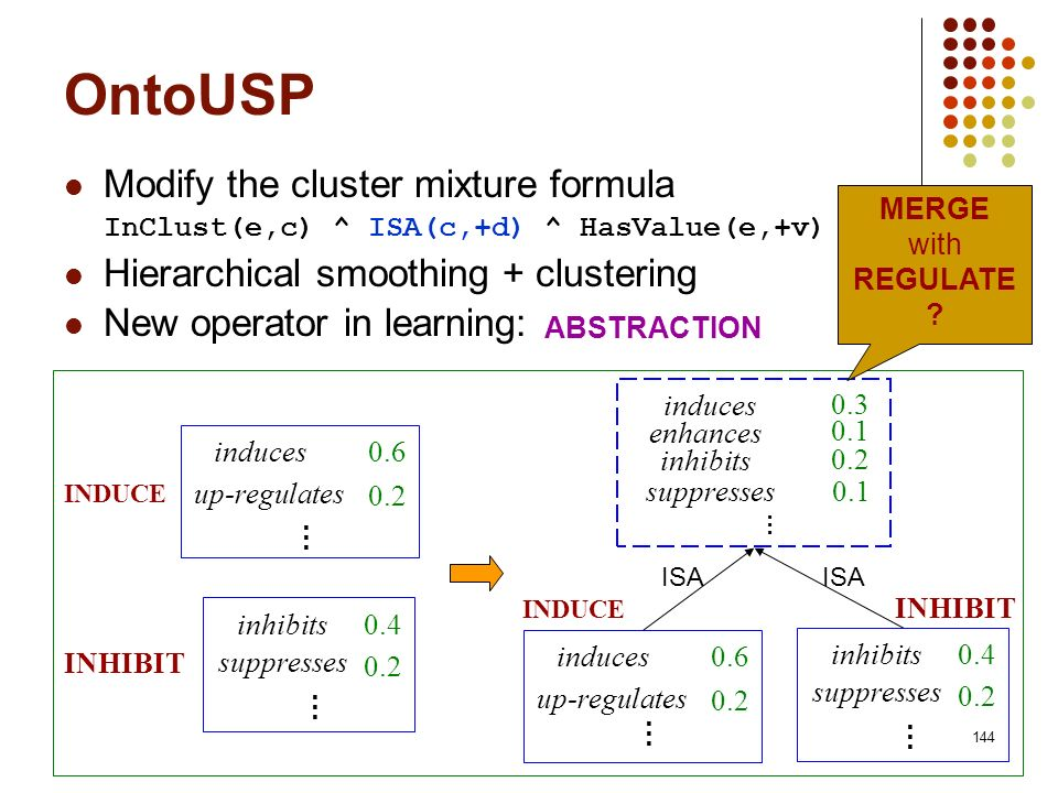 144 OntoUSP Modify the cluster mixture formula InClust(e,c) ^ ISA(c,+d) ^ HasValue(e,+v) Hierarchical smoothing + clustering New operator in learning: