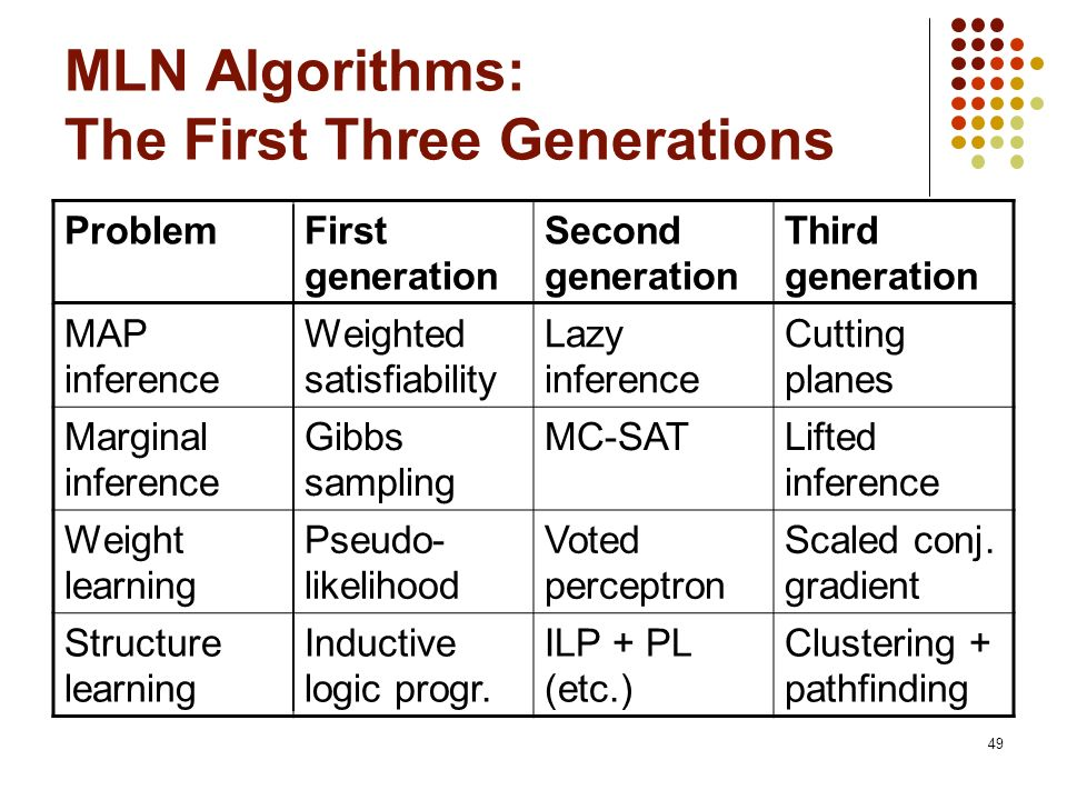 49 MLN Algorithms: The First Three Generations ProblemFirst generation Second generation Third generation MAP inference Weighted satisfiability Lazy i