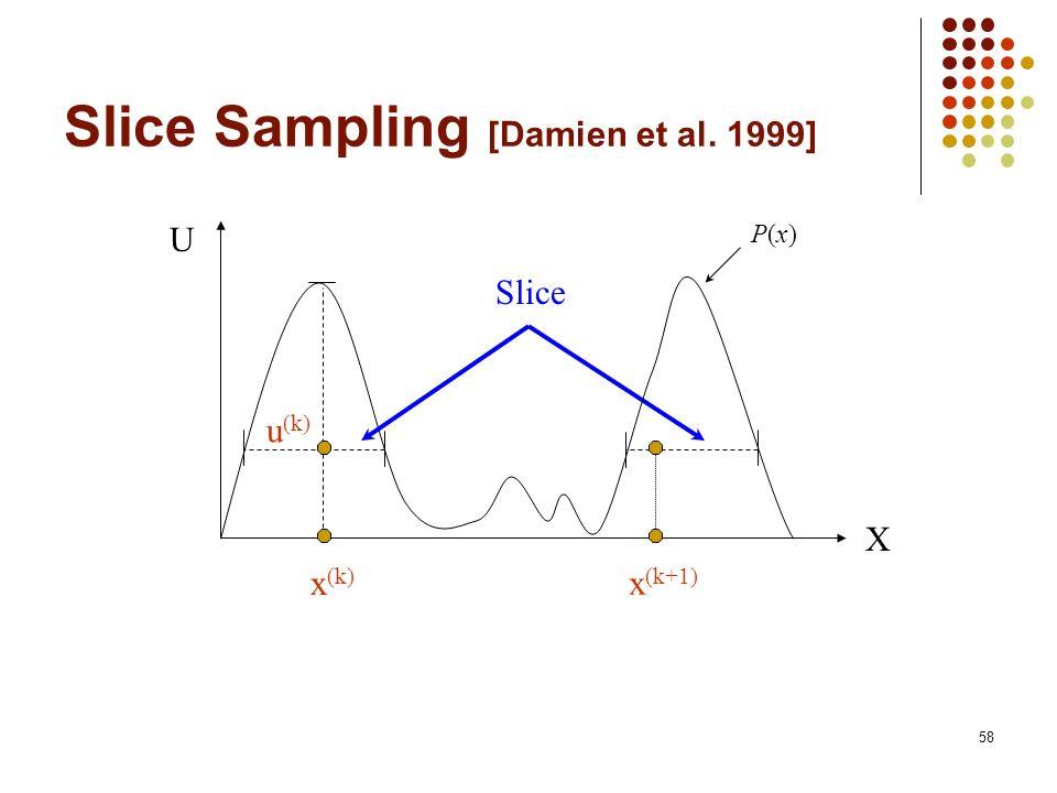 58 Slice Sampling [Damien et al. 1999] X x (k) u (k) x (k+1) Slice U P(x)P(x)