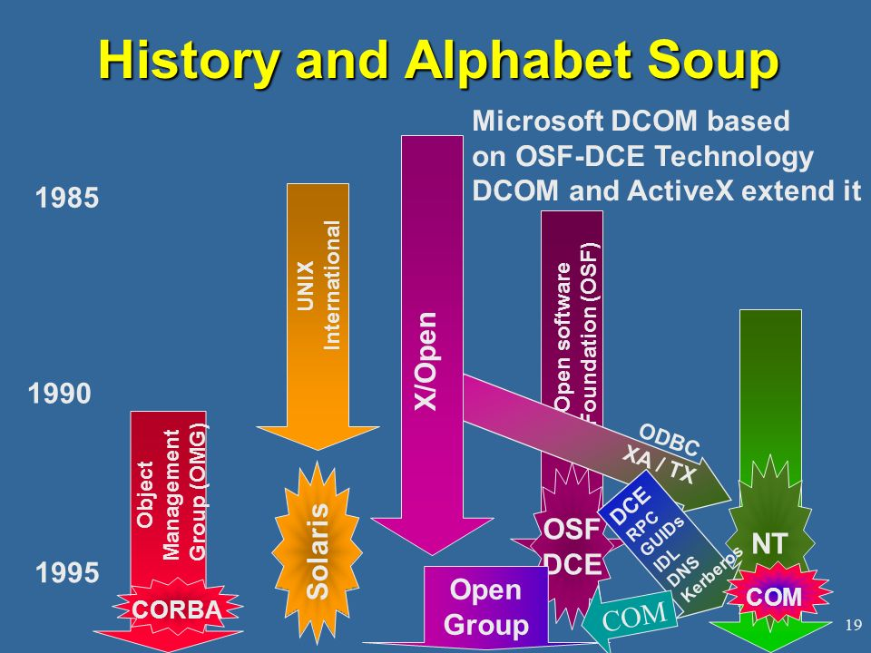 19 Solaris UNIX International OSF DCE Open software Foundation (OSF) NT ODBC XA / TX Object Management Group (OMG) CORBA Open Group History and Alphabet Soup 1985 1990 1995 X/Open DCE RPC GUIDs IDL DNS Kerberos COM Microsoft DCOM based on OSF-DCE Technology DCOM and ActiveX extend it COM
