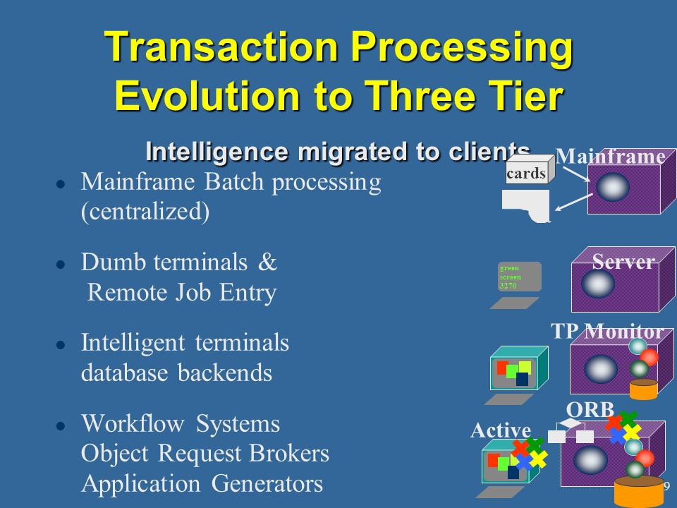 29 Transaction Processing Evolution to Three Tier Intelligence migrated to clients l Mainframe Batch processing (centralized) l Dumb terminals & Remote Job Entry l Intelligent terminals database backends l Workflow Systems Object Request Brokers Application Generators Mainframe cards Active green screen 3270 Server TP Monitor ORB