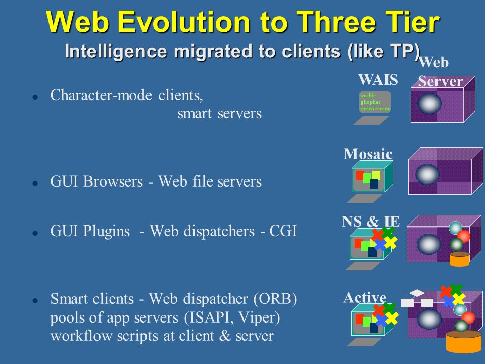 30 Web Evolution to Three Tier Intelligence migrated to clients (like TP) l Character-mode clients, smart servers l GUI Browsers - Web file servers l GUI Plugins - Web dispatchers - CGI l Smart clients - Web dispatcher (ORB) pools of app servers (ISAPI, Viper) workflow scripts at client & server archie ghopher green screen Web Server Mosaic WAIS NS & IE Active