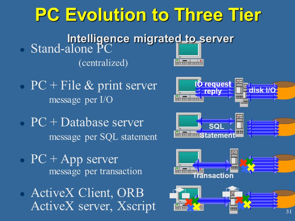 31 PC Evolution to Three Tier Intelligence migrated to server l Stand-alone PC (centralized) l PC + File & print server message per I/O l PC + Database server message per SQL statement l PC + App server message per transaction l ActiveX Client, ORB ActiveX server, Xscript disk I/O IO request reply SQL Statement Transaction