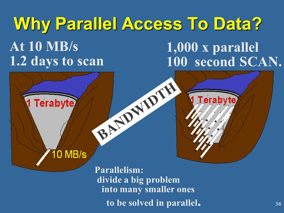 36 Why Parallel Access To Data.At 10 MB/s 1.2 days to scan 1,000 x parallel 100 second SCAN.