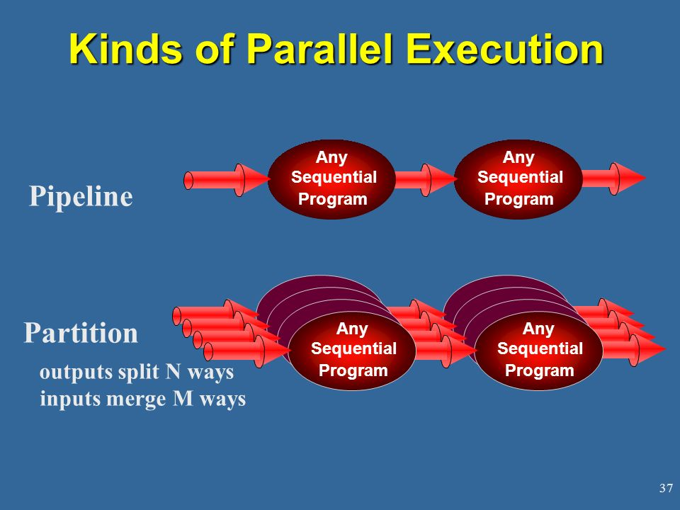 37 Kinds of Parallel Execution Pipeline Partition outputs split N ways inputs merge M ways Any Sequential Program Any Sequential Program Sequential Any Sequential Program Any Sequential Program