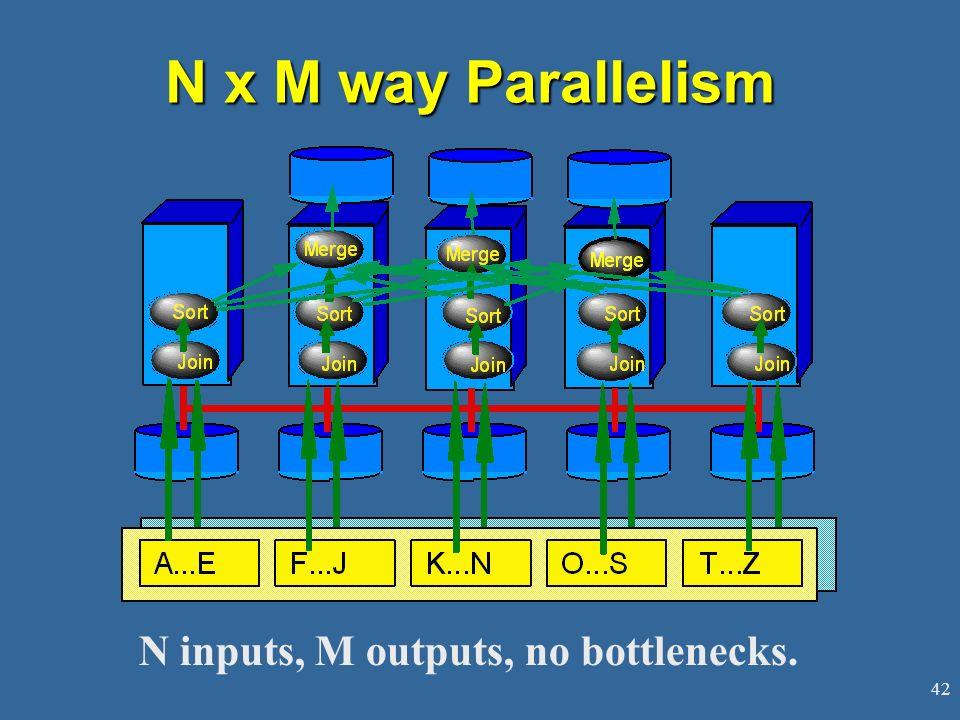 42 N x M way Parallelism N inputs, M outputs, no bottlenecks.