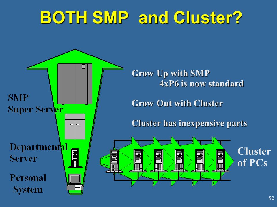 52 BOTH SMP and Cluster.