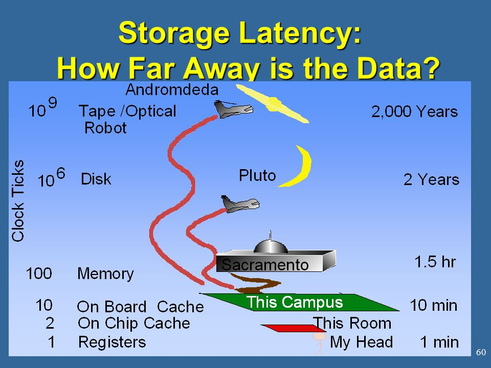 60 Storage Latency: How Far Away is the Data?