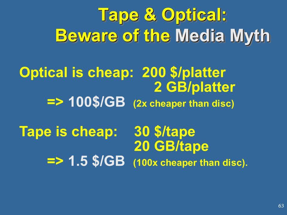 63 Tape & Optical: Beware of the Media Myth Optical is cheap: 200 $/platter 2 GB/platter => 100$/GB (2x cheaper than disc) Tape is cheap:30 $/tape 20 GB/tape => 1.5 $/GB (100x cheaper than disc).