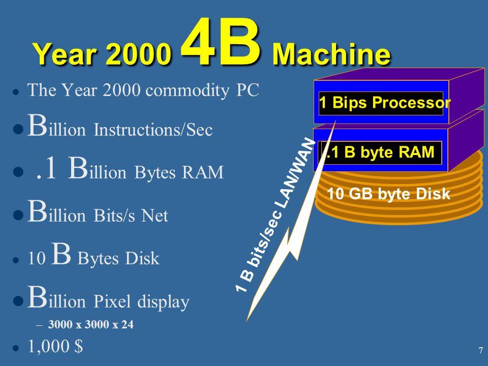 7 Year 2000 4B Machine l The Year 2000 commodity PC l B illion Instructions/Sec l.1 B illion Bytes RAM l B illion Bits/s Net l 10 B Bytes Disk l B illion Pixel display –3000 x 3000 x 24 l 1,000 $ 10 GB byte Disk.1 B byte RAM 1 Bips Processor 1 B bits/sec LAN/WAN