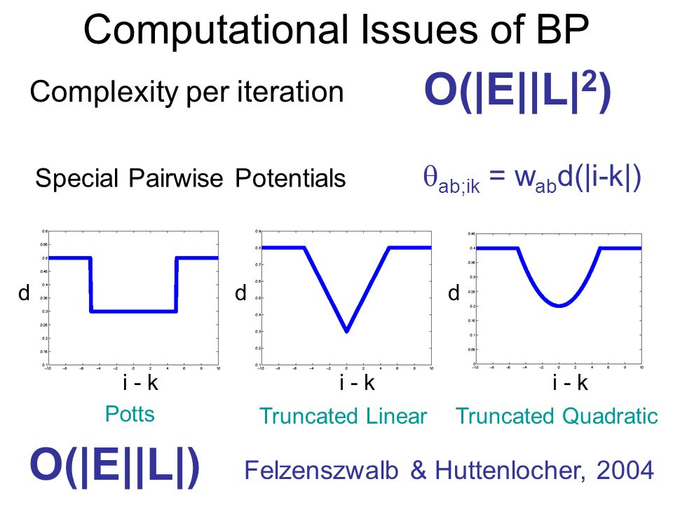 Computational Issues of BP Complexity per iteration O(|E||L| 2 ) Special Pairwise Potentials ab;ik = w ab d(|i-k|) i - k d Potts i - k d Truncated Lin