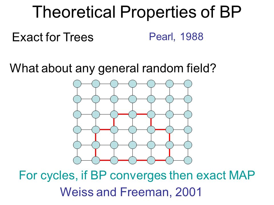 Theoretical Properties of BP Exact for Trees Pearl, 1988 What about any general random field? For cycles, if BP converges then exact MAP Weiss and Fre