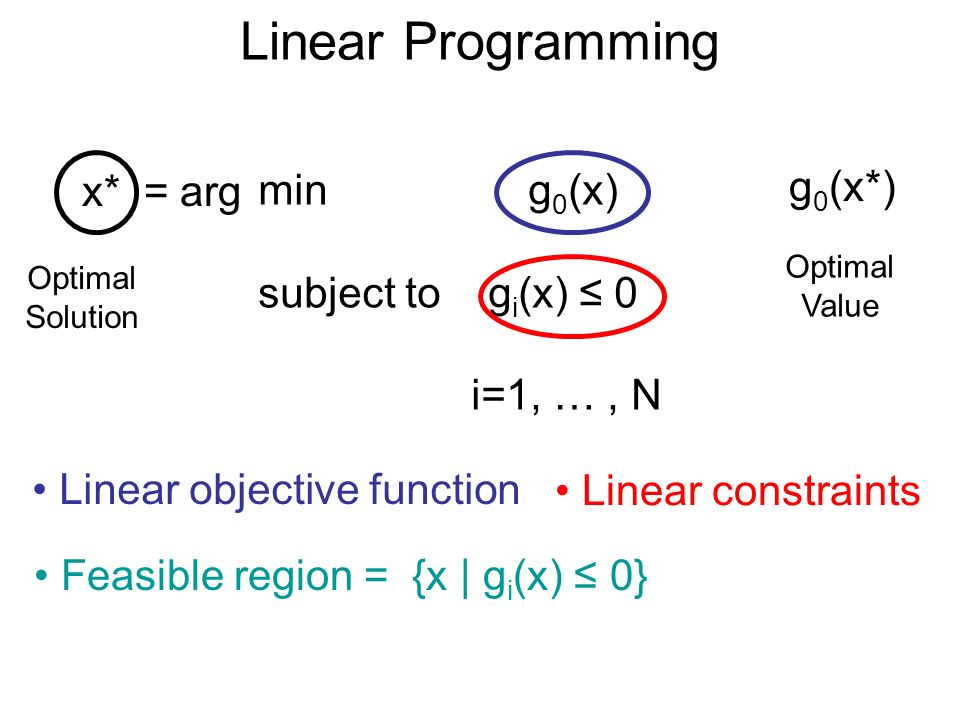 Linear Programming min g 0 (x) subject to g i (x) 0 i=1, …, N Linear objective function Linear constraints Feasible region = {x | g i (x) 0} x* = arg Optimal Solution g 0 (x*) Optimal Value