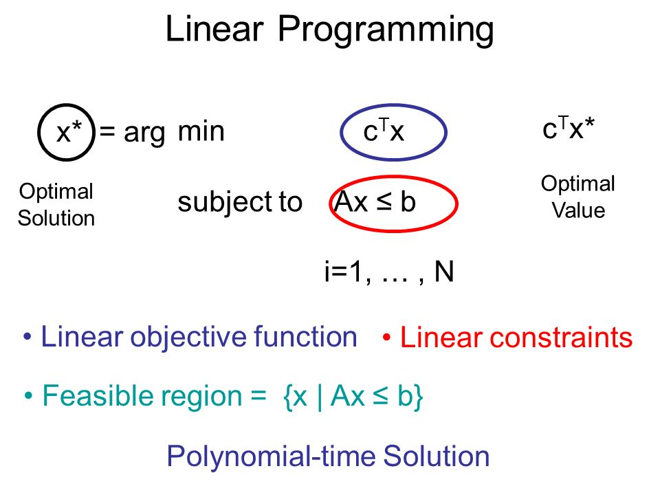 Linear Programming min c T x subject to Ax b i=1, …, N Linear objective function Linear constraints Feasible region = {x | Ax b} x* = arg Optimal Solution c T x* Optimal Value Polynomial-time Solution
