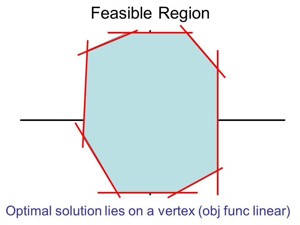 Feasible Region Optimal solution lies on a vertex (obj func linear)