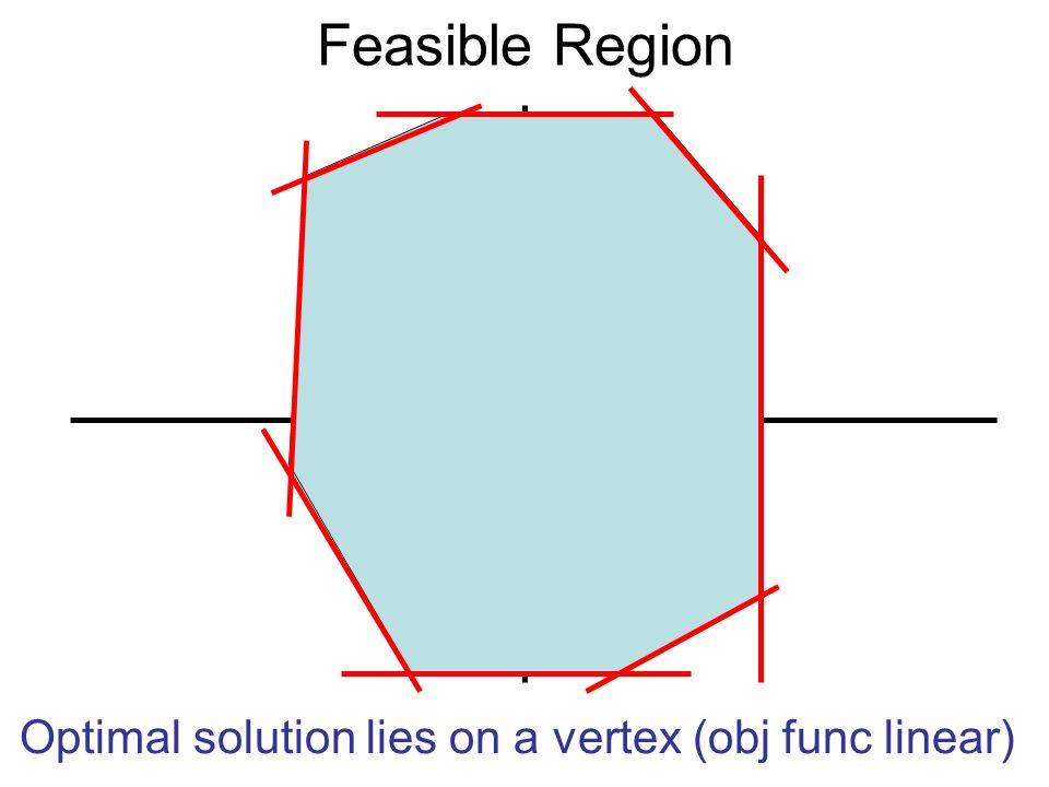 Feasible Region Optimal solution lies on a vertex (obj func linear)