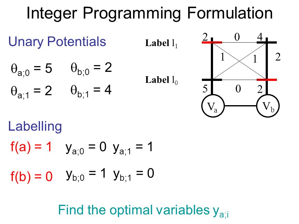 Integer Programming Formulation VaVa VbVb Unary Potentials a;0 = 5 a;1 = 2 b;0 = 2 b;1 = 4 Labelling f(a) = 1 f(b) = 0 y a;0 = 0y a;1 = 1 y b;0 = 1y b;1 = 0 Find the optimal variables y a;i Label l 0 Label l 1