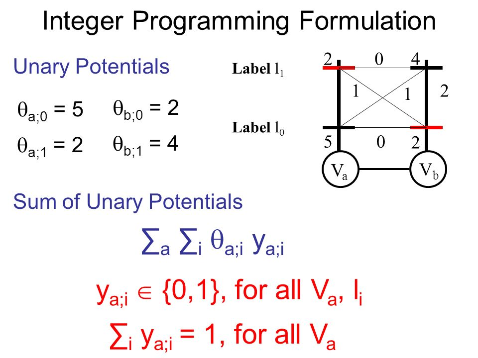 Integer Programming Formulation VaVa VbVb 2 5 4 2 0 1 1 0 2 Unary Potentials a;0 = 5 a;1 = 2 b;0 = 2 b;1 = 4 Sum of Unary Potentials a i a;i y a;i y a;i {0,1}, for all V a, l i i y a;i = 1, for all V a Label l 0 Label l 1