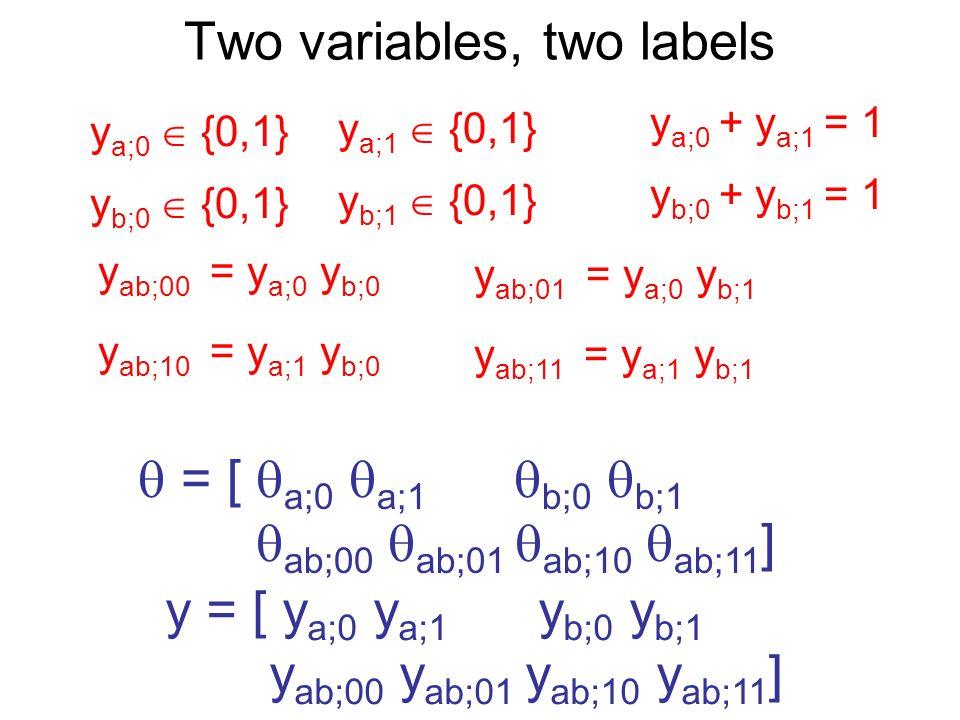 Two variables, two labels = [ a;0 a;1 b;0 b;1 ab;00 ab;01 ab;10 ab;11 ] y = [ y a;0 y a;1 y b;0 y b;1 y ab;00 y ab;01 y ab;10 y ab;11 ] y a;0 {0,1} y a;1 {0,1} y a;0 + y a;1 = 1 y b;0 {0,1} y b;1 {0,1} y b;0 + y b;1 = 1 y ab;00 = y a;0 y b;0 y ab;01 = y a;0 y b;1 y ab;10 = y a;1 y b;0 y ab;11 = y a;1 y b;1