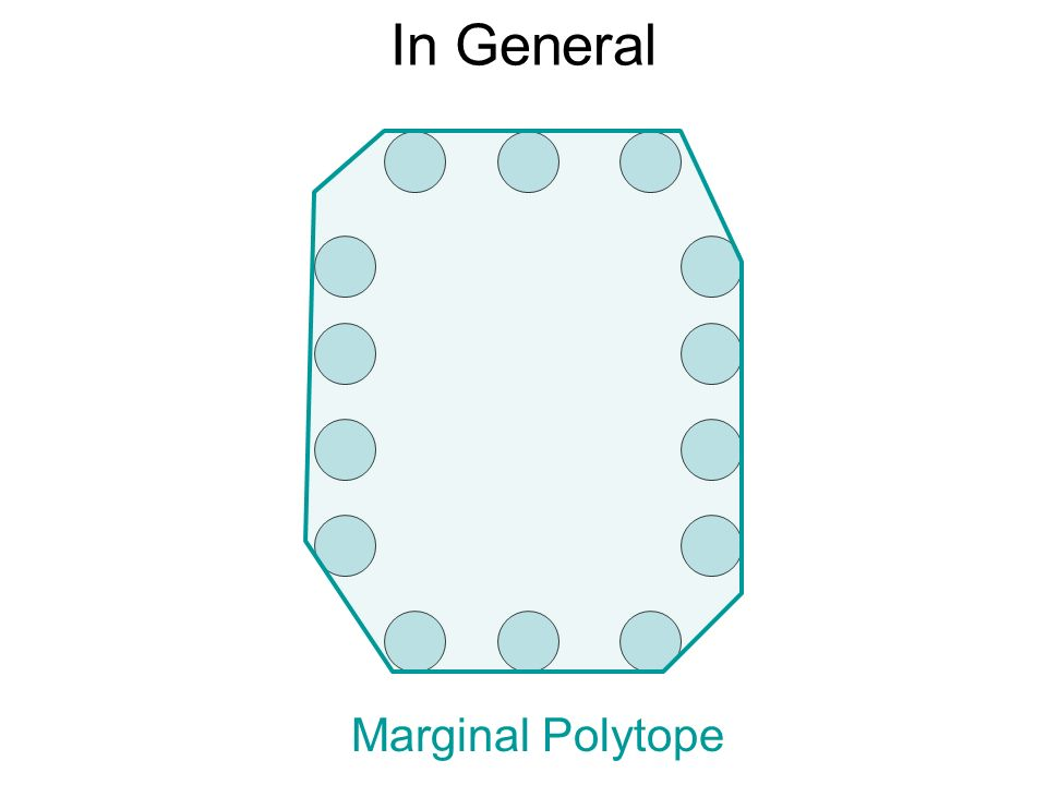 In General Marginal Polytope