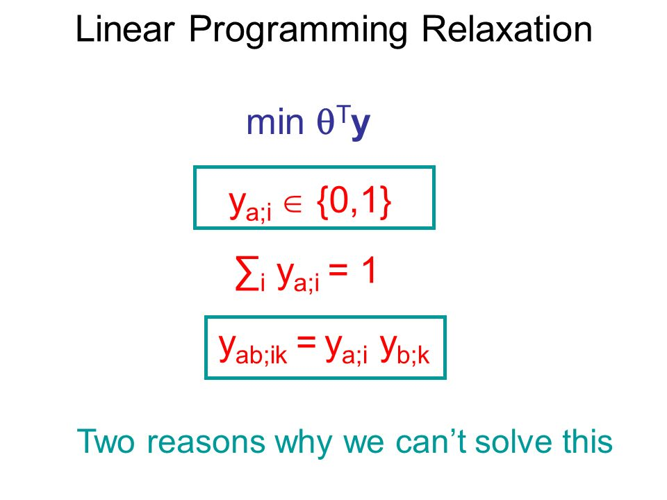 Linear Programming Relaxation min T y y a;i {0,1} i y a;i = 1 y ab;ik = y a;i y b;k Two reasons why we cant solve this