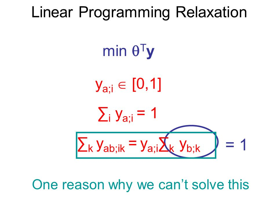 Linear Programming Relaxation min T y y a;i [0,1] i y a;i = 1 One reason why we cant solve this = 1 k y ab;ik = y a;i k y b;k