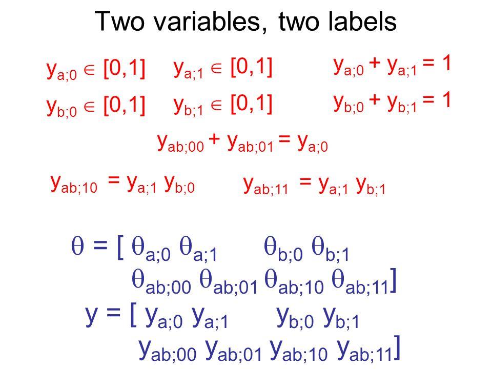 Two variables, two labels = [ a;0 a;1 b;0 b;1 ab;00 ab;01 ab;10 ab;11 ] y = [ y a;0 y a;1 y b;0 y b;1 y ab;00 y ab;01 y ab;10 y ab;11 ] y a;0 [0,1] y a;1 [0,1] y a;0 + y a;1 = 1 y b;0 [0,1] y b;1 [0,1] y b;0 + y b;1 = 1 y ab;00 + y ab;01 = y a;0 y ab;10 = y a;1 y b;0 y ab;11 = y a;1 y b;1
