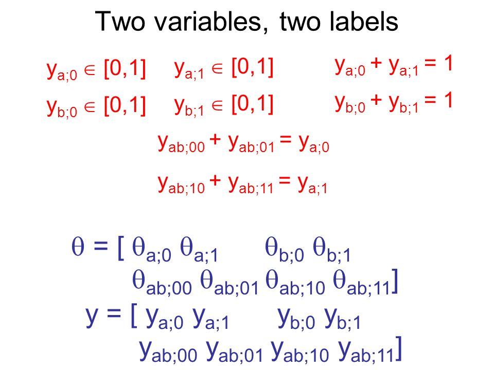 Two variables, two labels = [ a;0 a;1 b;0 b;1 ab;00 ab;01 ab;10 ab;11 ] y = [ y a;0 y a;1 y b;0 y b;1 y ab;00 y ab;01 y ab;10 y ab;11 ] y a;0 [0,1] y a;1 [0,1] y a;0 + y a;1 = 1 y b;0 [0,1] y b;1 [0,1] y b;0 + y b;1 = 1 y ab;00 + y ab;01 = y a;0 y ab;10 + y ab;11 = y a;1
