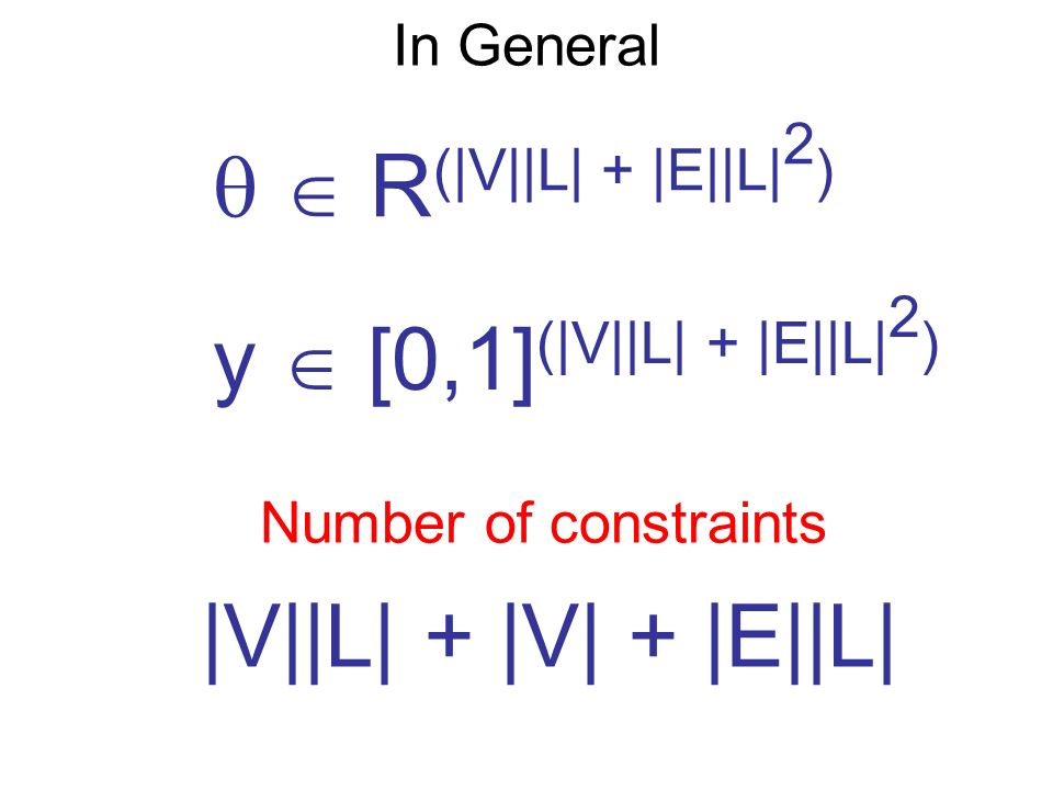 In General R (|V||L| + |E||L| 2 ) y [0,1] (|V||L| + |E||L| 2 ) Number of constraints |V||L| + |V| + |E||L|