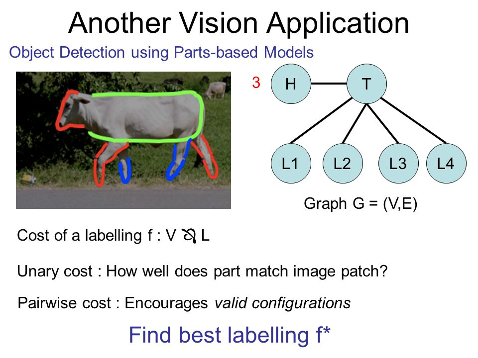 Cost of a labelling f : V L Unary cost : How well does part match image patch? Pairwise cost : Encourages valid configurations Find best labelling f*