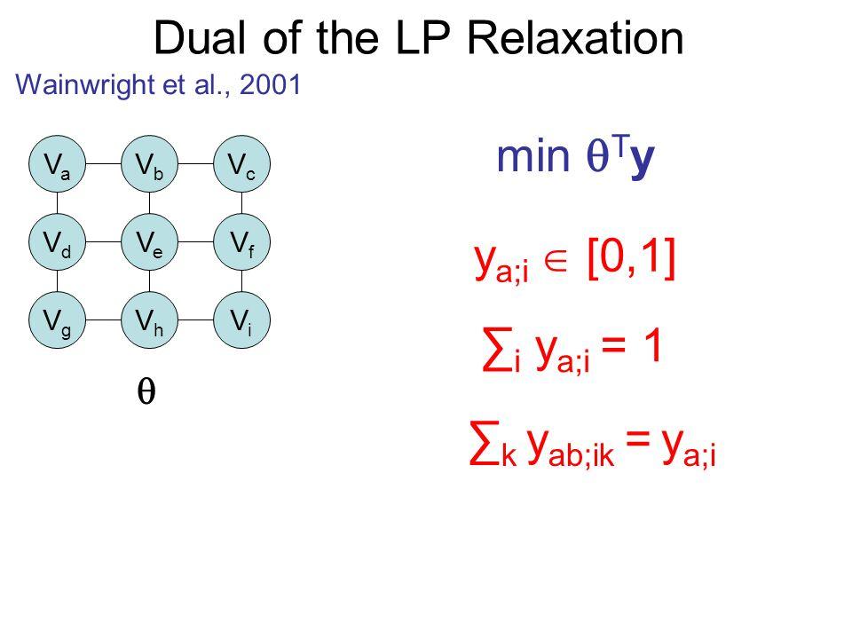 Dual of the LP Relaxation Wainwright et al., 2001 VaVa VbVb VcVc VdVd VeVe VfVf VgVg VhVh ViVi min T y y a;i [0,1] i y a;i = 1 k y ab;ik = y a;i