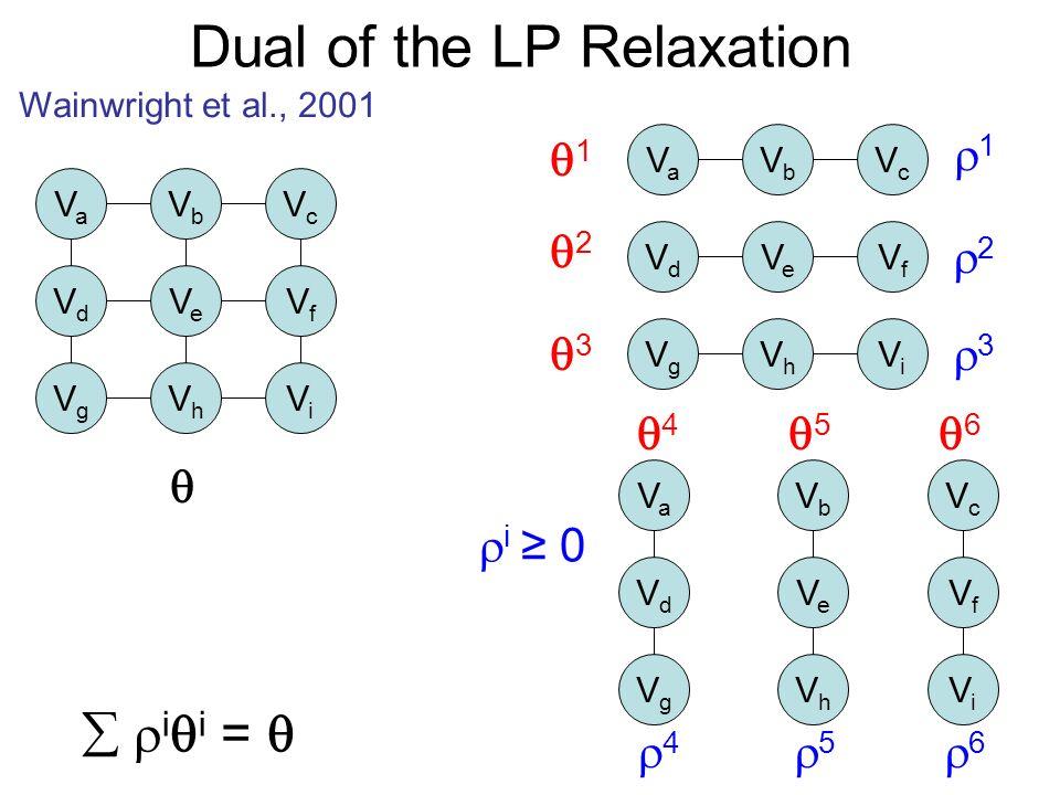 Dual of the LP Relaxation Wainwright et al., 2001 VaVa VbVb VcVc VdVd VeVe VfVf VgVg VhVh ViVi VaVa VbVb VcVc VdVd VeVe VfVf VgVg VhVh ViVi VaVa VbVb