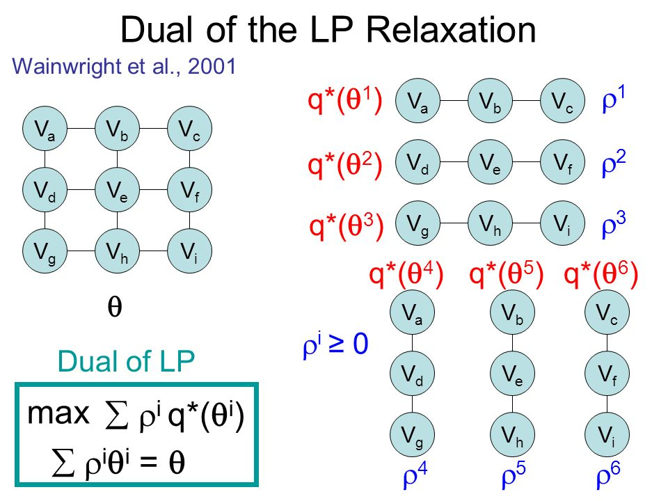 Dual of the LP Relaxation Wainwright et al., 2001 1 2 3 4 5 6 q*( 1 ) i i = q*( 2 ) q*( 3 ) q*( 4 )q*( 5 )q*( 6 ) i q*( i ) Dual of LP VaVa VbVb VcVc