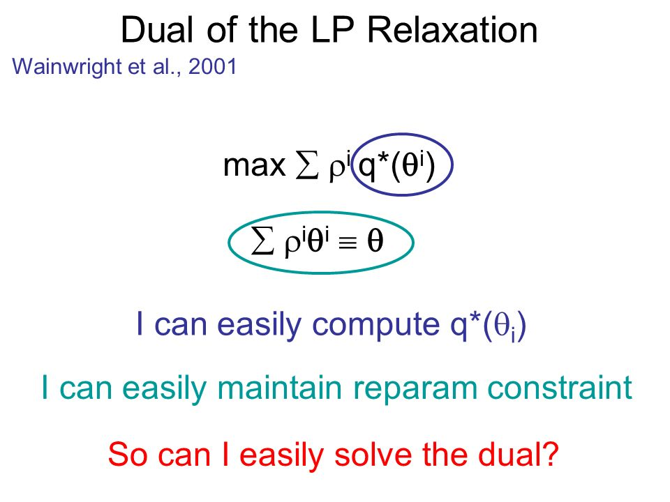 Dual of the LP Relaxation Wainwright et al., 2001 i i max i q*( i ) I can easily compute q*( i ) I can easily maintain reparam constraint So can I easily solve the dual