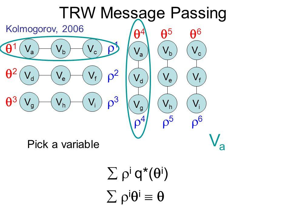 TRW Message Passing Kolmogorov, 2006 VaVa VbVb VcVc VdVd VeVe VfVf VgVg VhVh ViVi VaVa VbVb VcVc VdVd VeVe VfVf VgVg VhVh ViVi 1 2 3 1 2 3 4 5 6 4 5 6 i i i q*( i ) Pick a variable VaVa