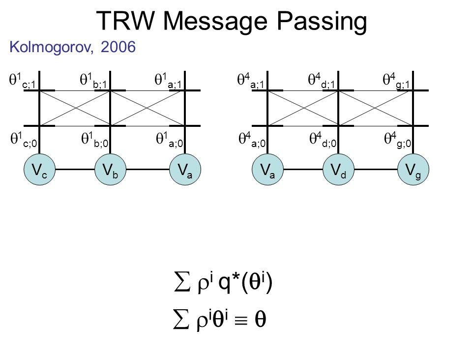 TRW Message Passing Kolmogorov, 2006 i i i q*( i ) VcVc VbVb VaVa 1 c;0 1 c;1 1 b;0 1 b;1 1 a;0 1 a;1 VaVa VdVd VgVg 4 a;0 4 a;1 4 d;0 4 d;1 4 g;0 4 g;1