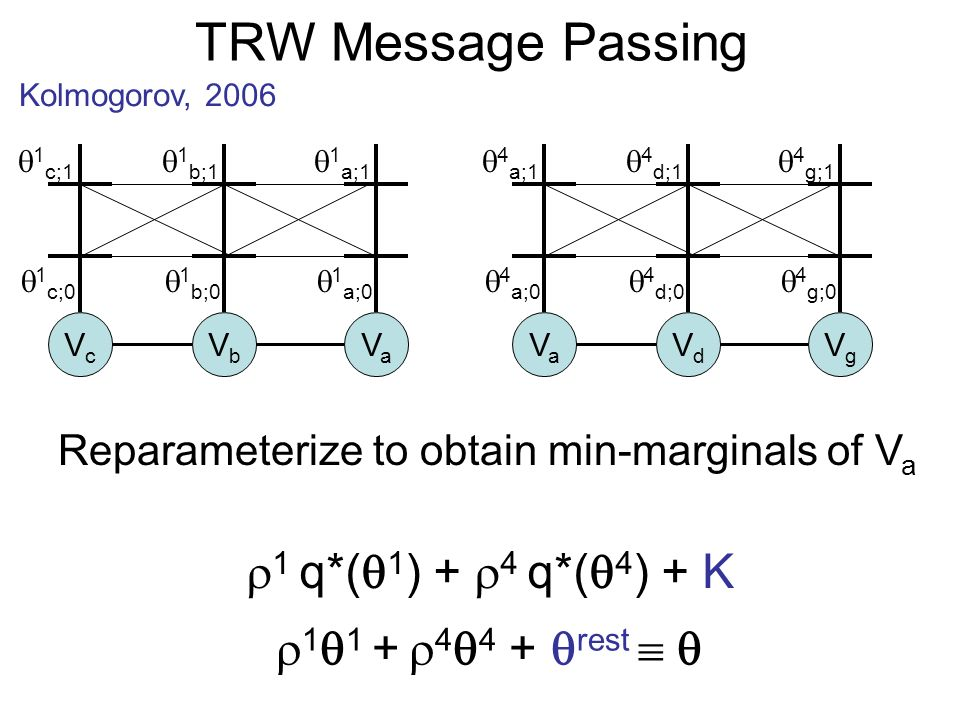TRW Message Passing Kolmogorov, 2006 1 1 + 4 4 + rest 1 q*( 1 ) + 4 q*( 4 ) + K VcVc VbVb VaVa VaVa VdVd VgVg Reparameterize to obtain min-marginals of V a 1 c;0 1 c;1 1 b;0 1 b;1 1 a;0 1 a;1 4 a;0 4 a;1 4 d;0 4 d;1 4 g;0 4 g;1