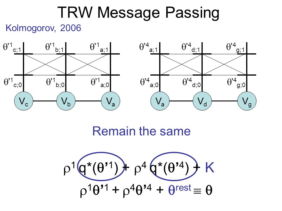 TRW Message Passing Kolmogorov, 2006 1 1 + 4 4 + rest VcVc VbVb VaVa VaVa VdVd VgVg Remain the same 1 q*( 1 ) + 4 q*( 4 ) + K 1 c;0 1 c;1 1 b;0 1 b;1 1 a;0 1 a;1 4 a;0 4 a;1 4 d;0 4 d;1 4 g;0 4 g;1