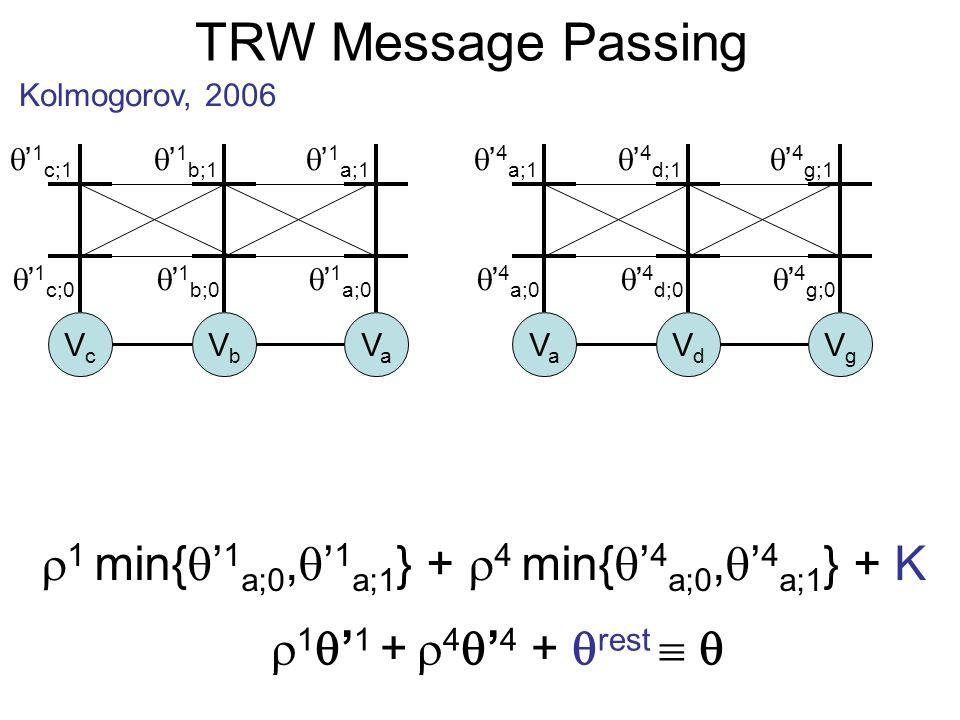 TRW Message Passing Kolmogorov, 2006 1 1 + 4 4 + rest 1 min{ 1 a;0, 1 a;1 } + 4 min{ 4 a;0, 4 a;1 } + K VcVc VbVb VaVa VaVa VdVd VgVg 1 c;0 1 c;1 1 b;0 1 b;1 1 a;0 1 a;1 4 a;0 4 a;1 4 d;0 4 d;1 4 g;0 4 g;1