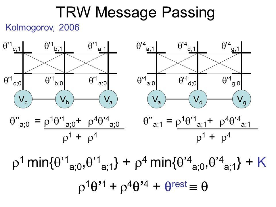 TRW Message Passing Kolmogorov, 2006 1 1 + 4 4 + rest VcVc VbVb VaVa VaVa VdVd VgVg a;0 = 1 1 a;0 + 4 4 a;0 1 + 4 a;1 = 1 1 a;1 + 4 4 a;1 1 + 4 1 c;0 1 c;1 1 b;0 1 b;1 1 a;0 1 a;1 4 a;0 4 a;1 4 d;0 4 d;1 4 g;0 4 g;1 1 min{ 1 a;0, 1 a;1 } + 4 min{ 4 a;0, 4 a;1 } + K