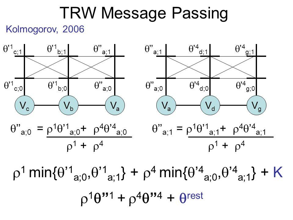 TRW Message Passing Kolmogorov, 2006 1 1 + 4 4 + rest VcVc VbVb VaVa VaVa VdVd VgVg 1 c;0 1 c;1 1 b;0 1 b;1 a;0 a;1 a;0 a;1 4 d;0 4 d;1 4 g;0 4 g;1 1
