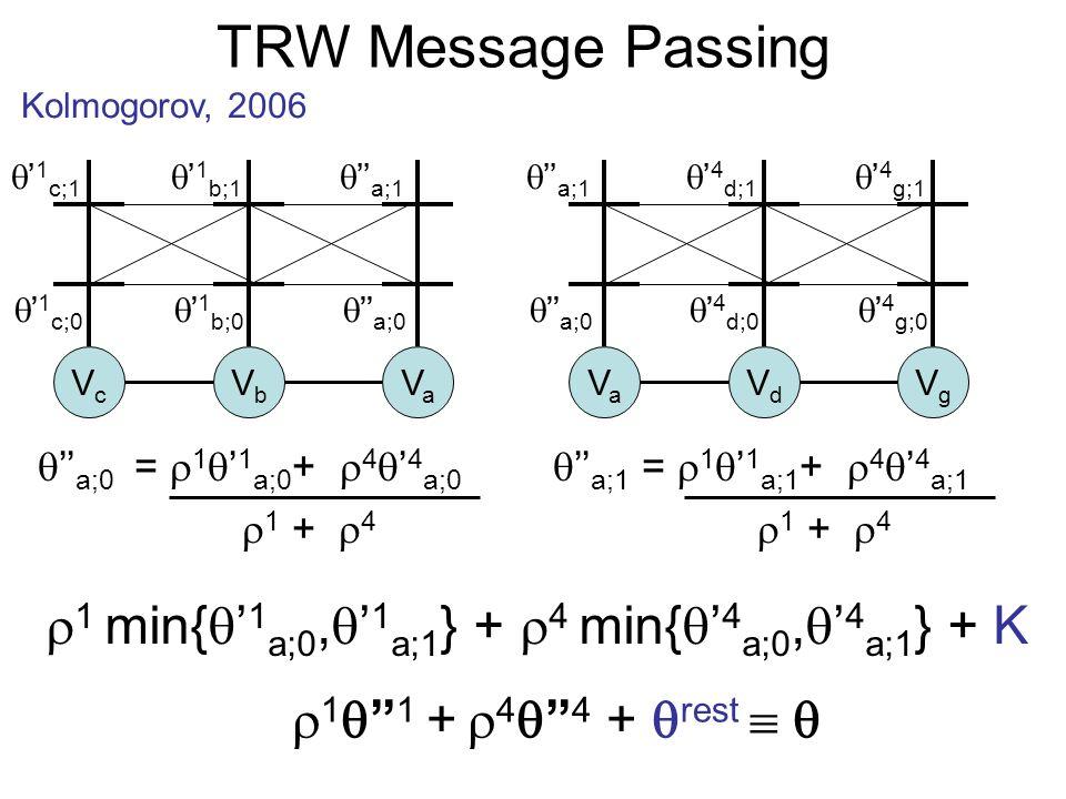 TRW Message Passing Kolmogorov, 2006 1 1 + 4 4 + rest VcVc VbVb VaVa VaVa VdVd VgVg 1 c;0 1 c;1 1 b;0 1 b;1 a;0 a;1 a;0 a;1 4 d;0 4 d;1 4 g;0 4 g;1 1 min{ 1 a;0, 1 a;1 } + 4 min{ 4 a;0, 4 a;1 } + K a;0 = 1 1 a;0 + 4 4 a;0 1 + 4 a;1 = 1 1 a;1 + 4 4 a;1 1 + 4